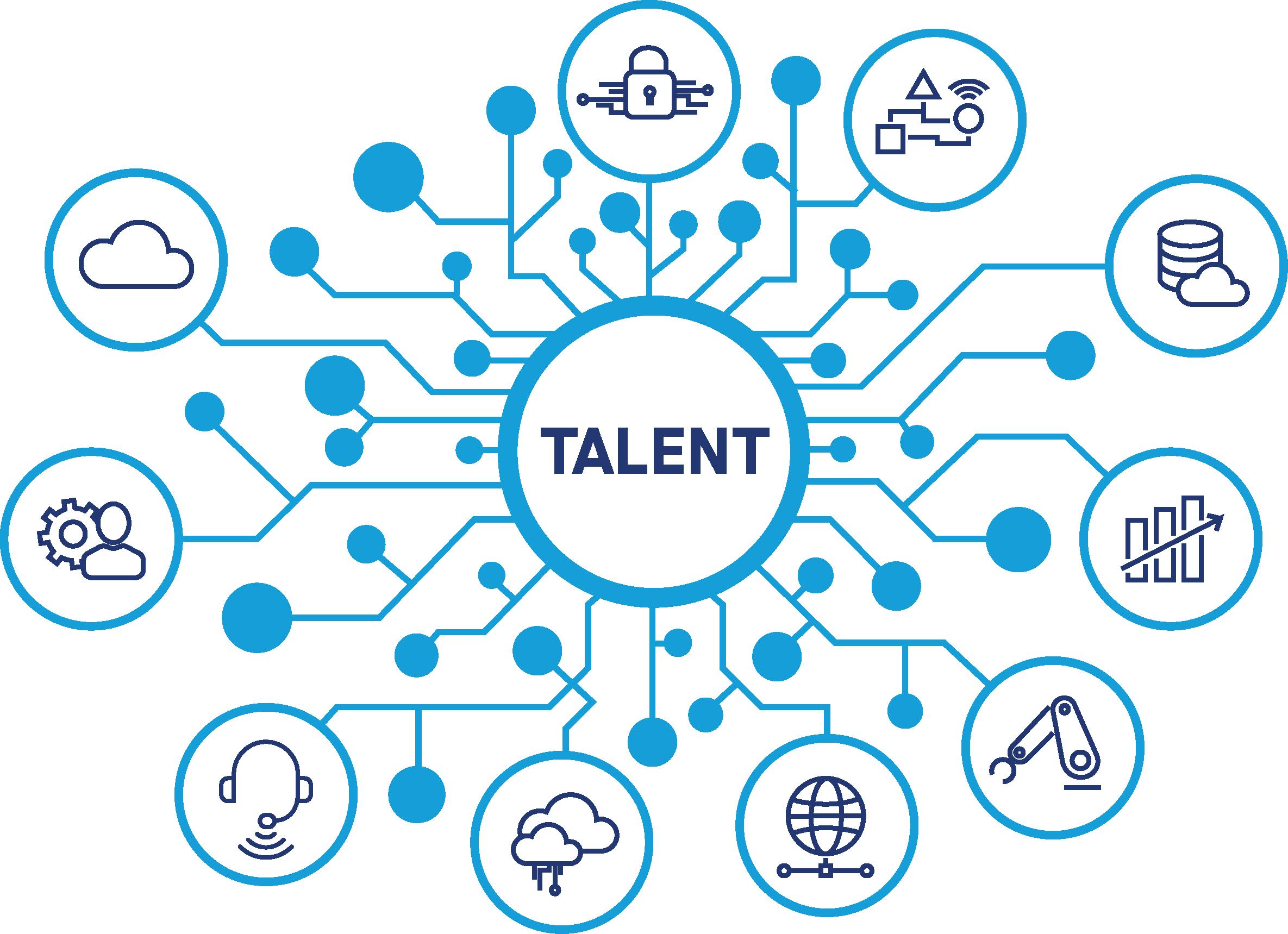 Talent Community