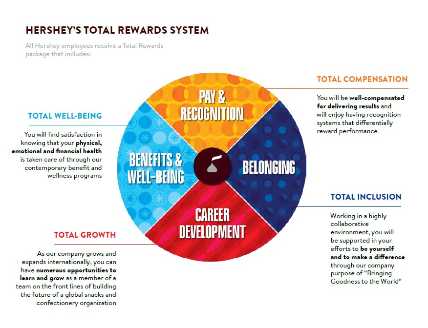 total rewards versus performance An equitable total rewards approach to pay for performance management bahaudin g mujtaba nova southeastern university shandana shuaib institute of management.