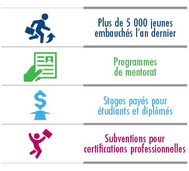 Plus de 5000 jeunes embauchés l'an dernier Programmes de mentorat Stages payées pour étudiants et diplômés Subventions pour certifications professionnelles