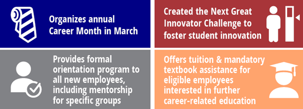 Organizes annual Career Month in March  Created the Next Great Innovator Challenge to foster student innovation Provides formal orientation program to all new employees, including mentorship for specific groups Offers tuition & mandatory textbook assistance for eligible employees interested in further career-related education