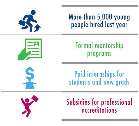 More than 5000 young people hired last year, Formal mentorship programs, Paid internships for students and new grads, Subsidies for professional accreditations
