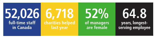 52,026 full-time staff in Canada 6,718 charities helped last year 52% of managers are female 64.8% years, longest-serving employee