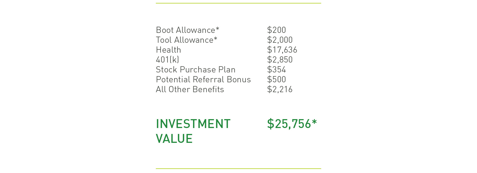 WM's Investment. Boot Allowance: $200. Tool Allowance: $2,000. Health: $17,636. 401(k): $2,850. Stock Purchase Plan: $354. Potential Referral Bonus: $500. All other benefits: $2,216. Investment Value: $25,756*.  *The figures presented in this summary are hypothetical and presented for illustrative purposes only, and are based off of averages and the terms of WM's benefits as currently in effect. Your individual circumstances may vary, and WM's benefits offerings are subject to change and may vary by site. This summary is not an offer of employment or a guarantee of any specific term or condition of employment.