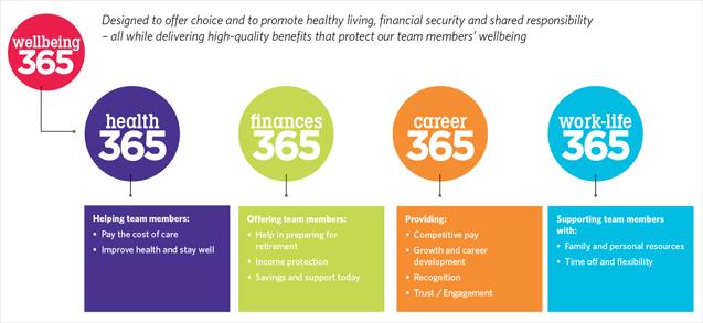 Benefits | WellStar Health System
